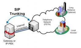 Outlook good for wholesale SIP trunking providers
